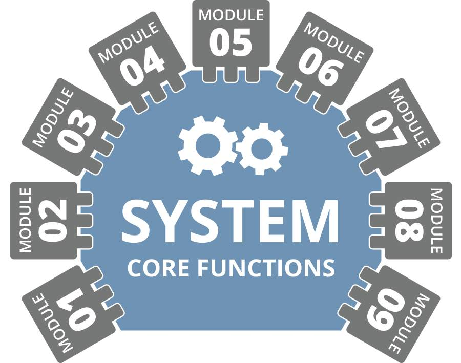 Health Apps System Core Functions Example
